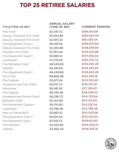 Providence Top 25 Retirees